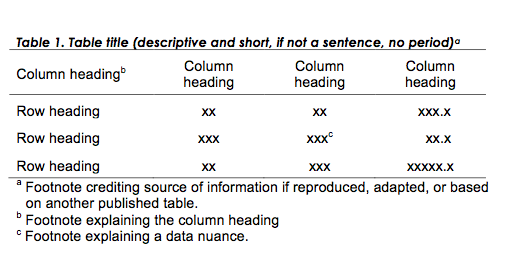 lab report table This document describes a general format for lab reports that you can adapt as   use a sentence or two to draw attention to key points in tables or graphs.